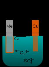 170px-Copper_electroplating_principle_(multilingual).svg